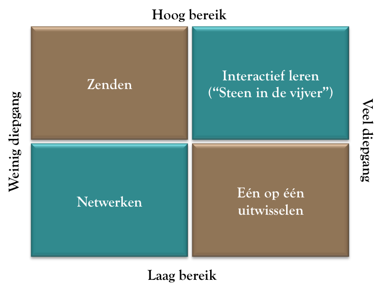 Leerrendementsmatrix 1
