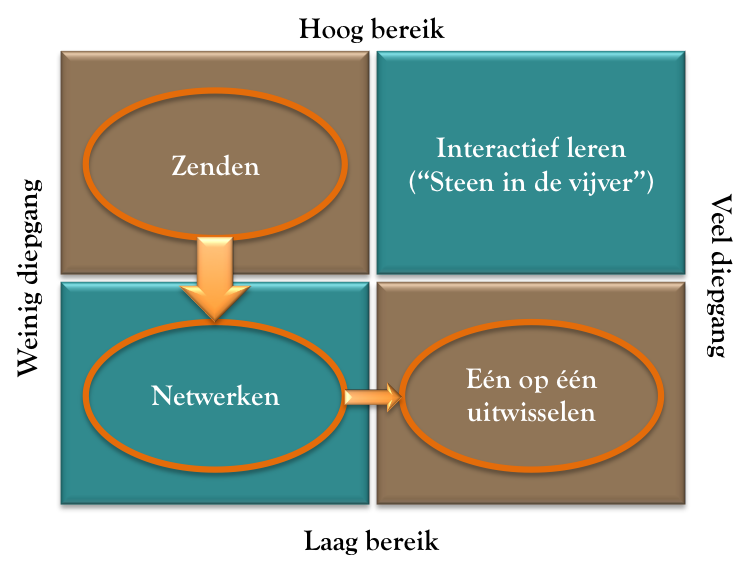 Leerrendementsmatrix 2